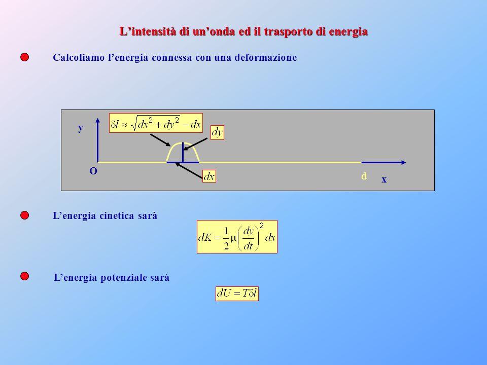 x y O d Calcoliamo lenergia connessa con una deformazione Lenergia cinetica sarà Lenergia potenziale sarà Lintensità di unonda ed il trasporto di ener