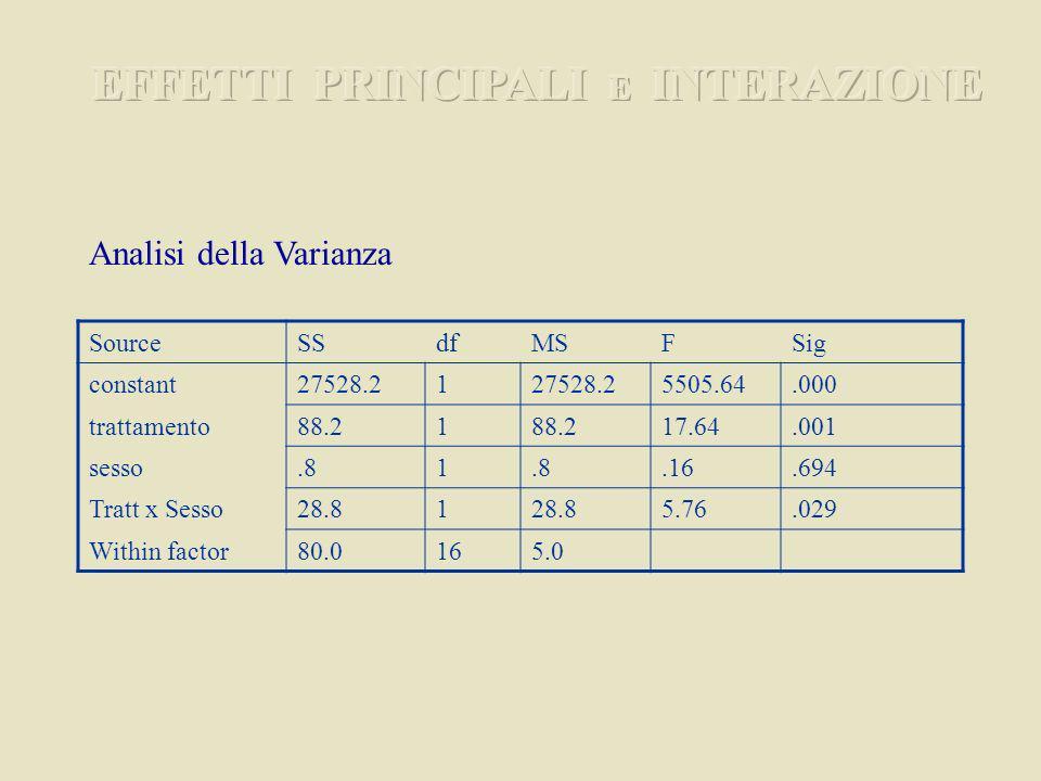SourceSSdfMSFSig constant27528.21 5505.64.000 trattamento88.21 17.64.001 sesso.81.16.694 Tratt x Sesso28.81 5.76.029 Within factor80.0165.0 Analisi della Varianza