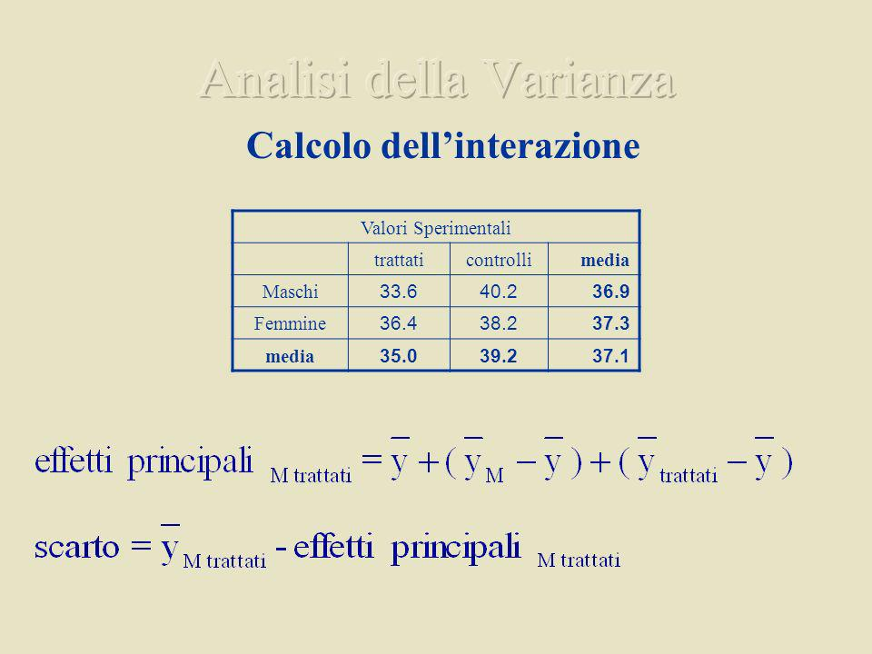 Calcolo dellinterazione Valori Sperimentali trattaticontrollimedia Maschi 33.640.236.9 Femmine 36.438.237.3 media 35.039.237.1