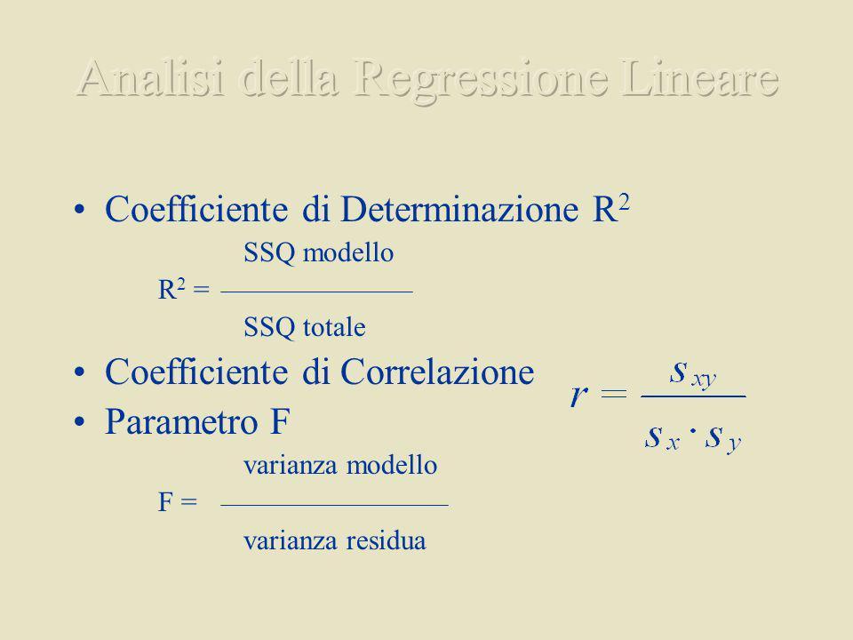 Coefficiente di Determinazione R 2 SSQ modello R 2 = SSQ totale Coefficiente di Correlazione Parametro F varianza modello F = varianza residua