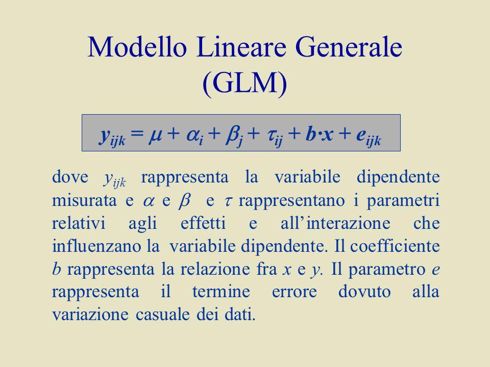 Modello Lineare Generale (GLM) dove y ijk rappresenta la variabile dipendente misurata e e e rappresentano i parametri relativi agli effetti e allinterazione che influenzano la variabile dipendente.