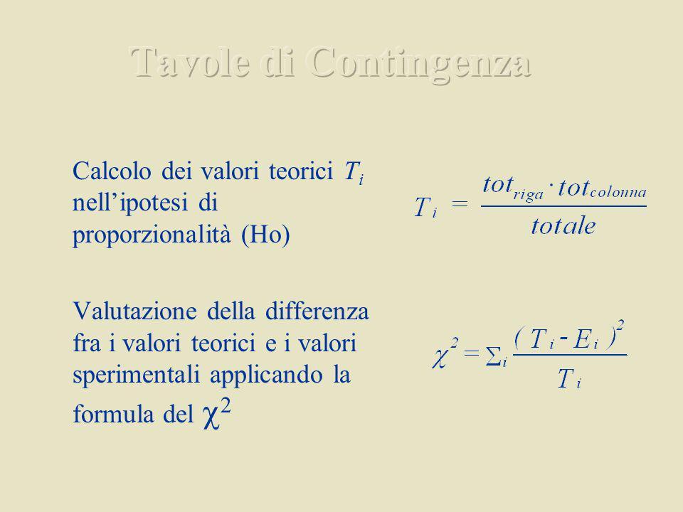 Calcolo dei valori teorici T i nellipotesi di proporzionalità (Ho) Valutazione della differenza fra i valori teorici e i valori sperimentali applicando la formula del 2