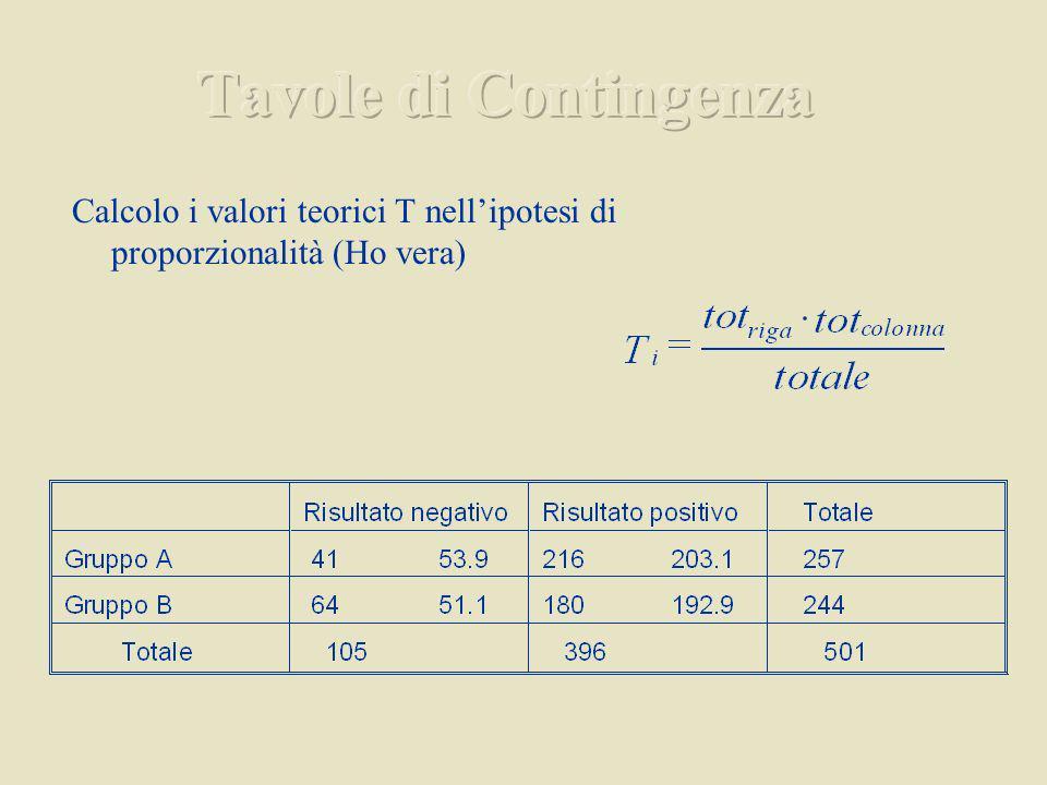 Calcolo i valori teorici T nellipotesi di proporzionalità (Ho vera)