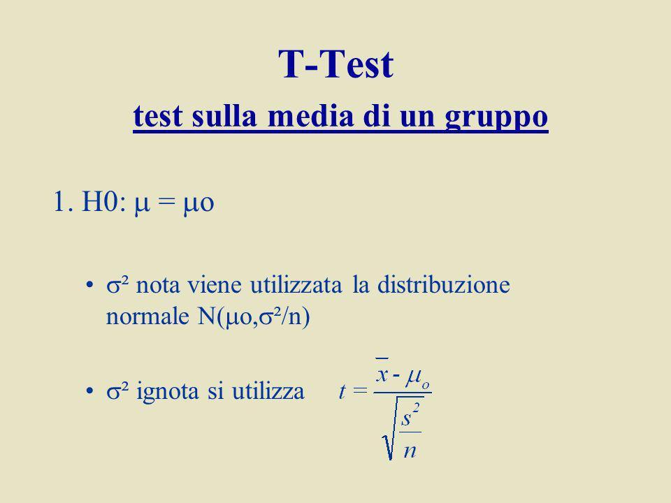 T-Test test sulla media di un gruppo 1.