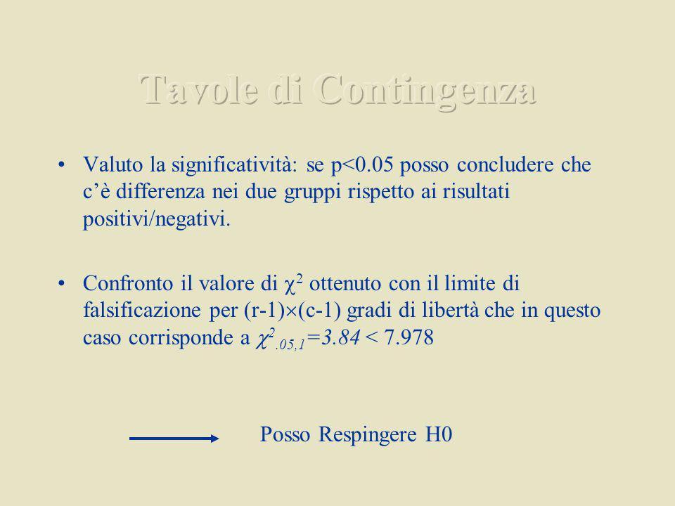 Valuto la significatività: se p<0.05 posso concludere che cè differenza nei due gruppi rispetto ai risultati positivi/negativi.