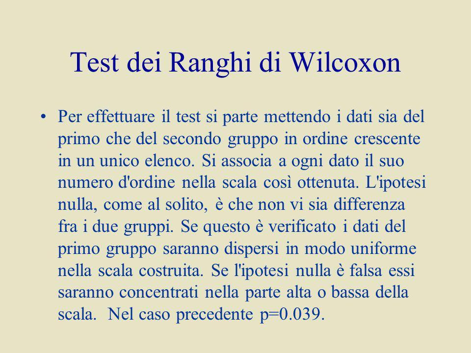 Test dei Ranghi di Wilcoxon Per effettuare il test si parte mettendo i dati sia del primo che del secondo gruppo in ordine crescente in un unico elenco.