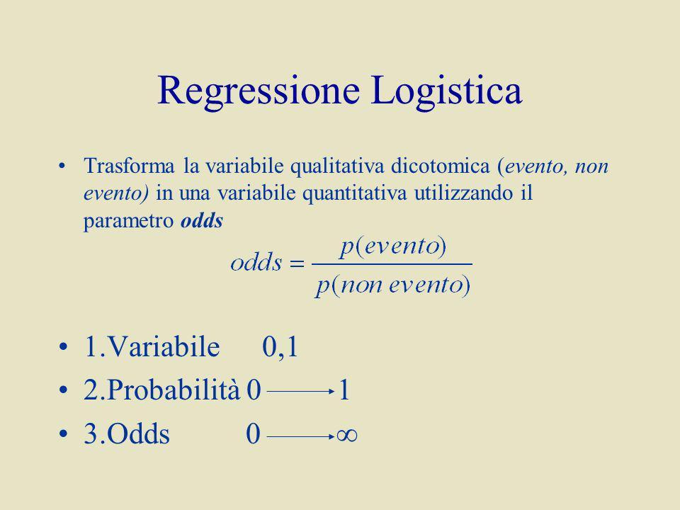 Regressione Logistica Trasforma la variabile qualitativa dicotomica (evento, non evento) in una variabile quantitativa utilizzando il parametro odds 1.Variabile0,1 2.Probabilità 0 1 3.Odds 0