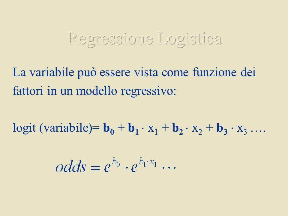 La variabile può essere vista come funzione dei fattori in un modello regressivo: logit (variabile)= b 0 + b 1 x 1 + b 2 x 2 + b 3 x 3 ….