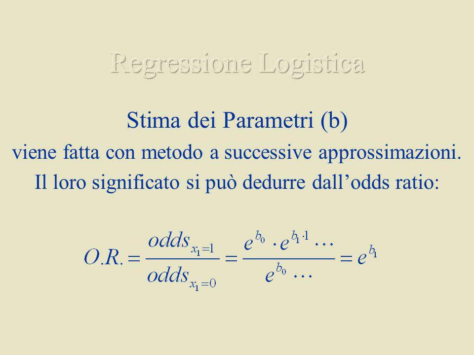 Stima dei Parametri (b) viene fatta con metodo a successive approssimazioni.