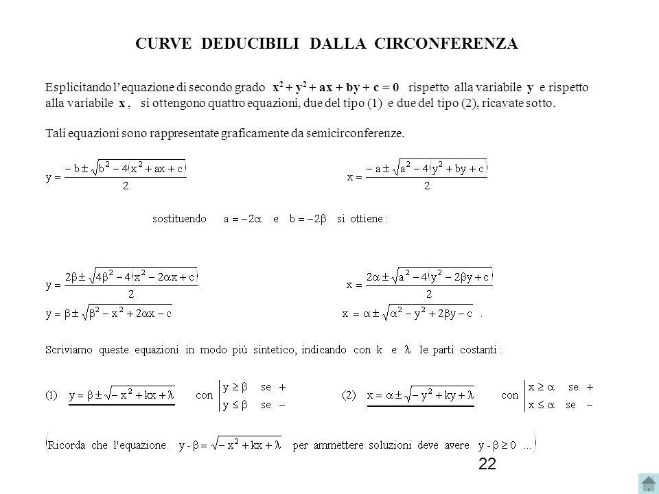 22 CURVE DEDUCIBILI DALLA CIRCONFERENZA Esplicitando lequazione di secondo grado x 2 + y 2 + ax + by + c = 0 rispetto alla variabile y e rispetto alla