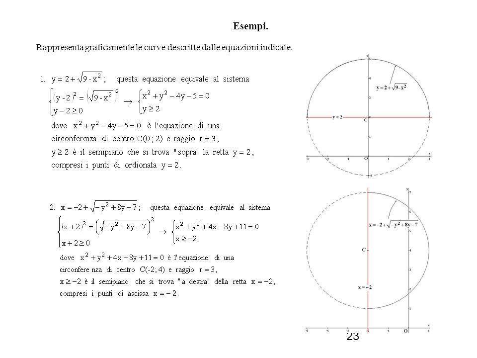 23 Esempi. Rappresenta graficamente le curve descritte dalle equazioni indicate.