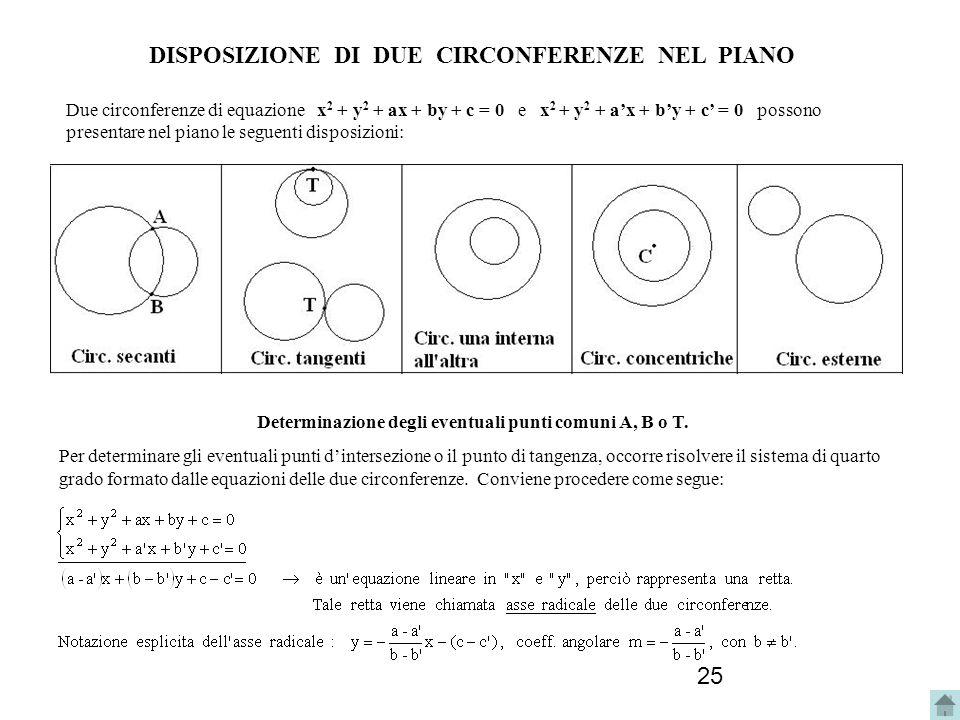 25 Determinazione degli eventuali punti comuni A, B o T. Per determinare gli eventuali punti dintersezione o il punto di tangenza, occorre risolvere i