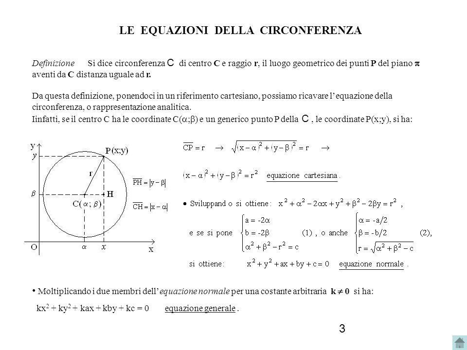 3 LE EQUAZIONI DELLA CIRCONFERENZA Definizione Si dice circonferenza C di centro C e raggio r, il luogo geometrico dei punti P del piano aventi da C d