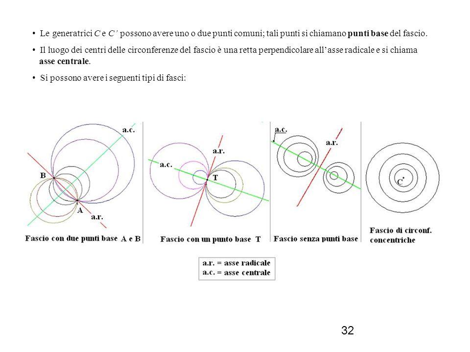 32 Le generatrici C e C possono avere uno o due punti comuni; tali punti si chiamano punti base del fascio. Il luogo dei centri delle circonferenze de