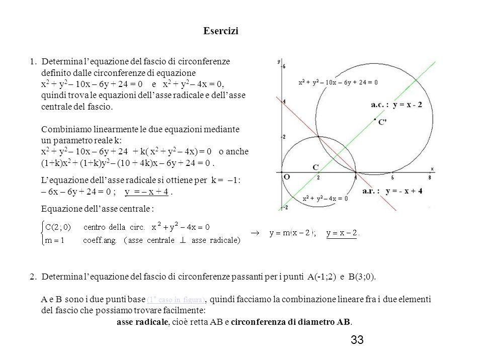 33 Esercizi 1. Determina lequazione del fascio di circonferenze definito dalle circonferenze di equazione x 2 + y 2 – 10x – 6y + 24 = 0 e x 2 + y 2 –