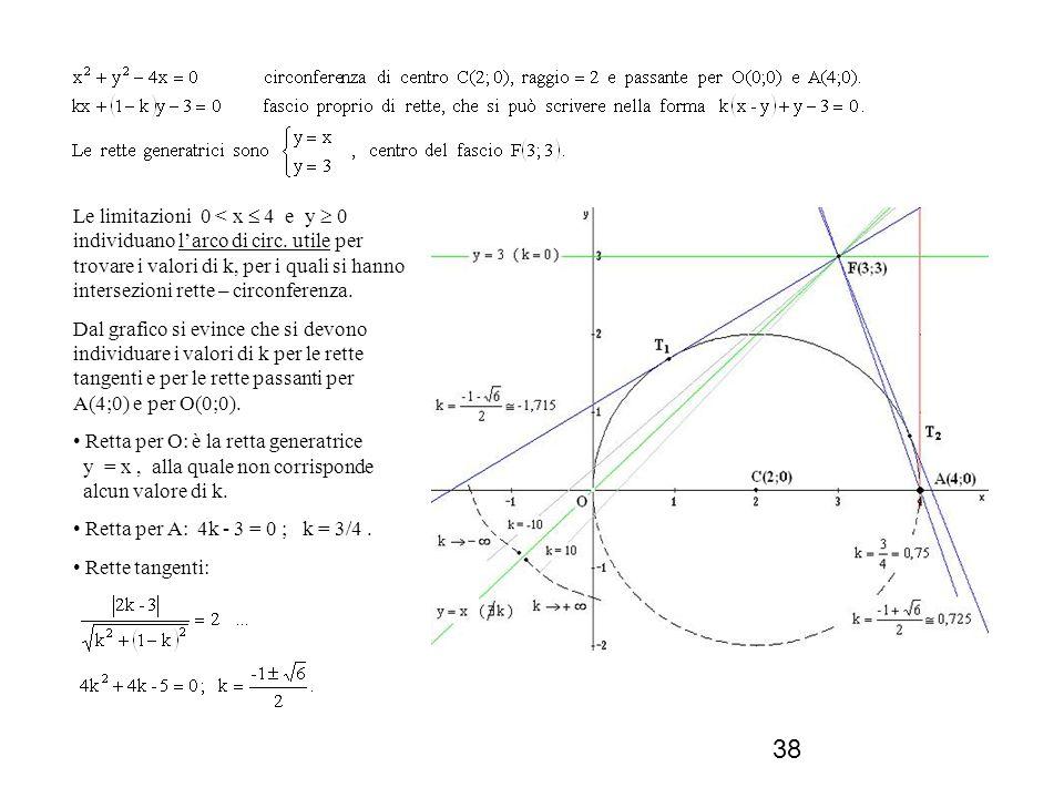 38 Le limitazioni 0 < x 4 e y 0 individuano larco di circ. utile per trovare i valori di k, per i quali si hanno intersezioni rette – circonferenza. D