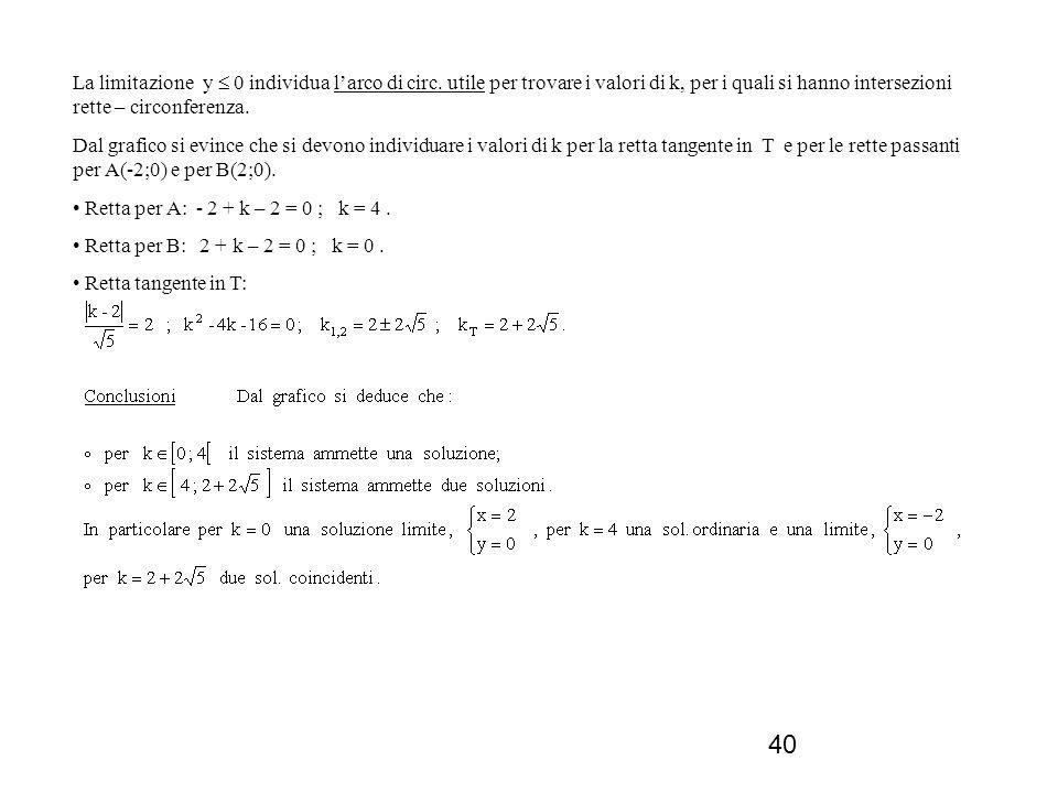 40 La limitazione y 0 individua larco di circ. utile per trovare i valori di k, per i quali si hanno intersezioni rette – circonferenza. Dal grafico s