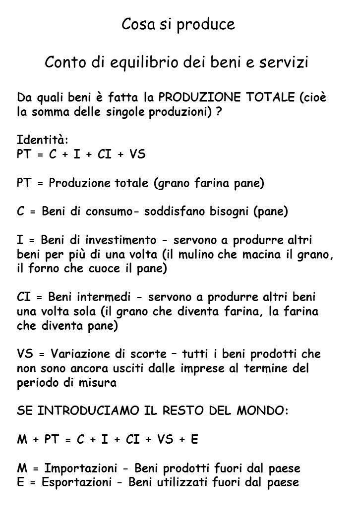 Cosa si produce Conto di equilibrio dei beni e servizi Da quali beni è fatta la PRODUZIONE TOTALE (cioè la somma delle singole produzioni) .