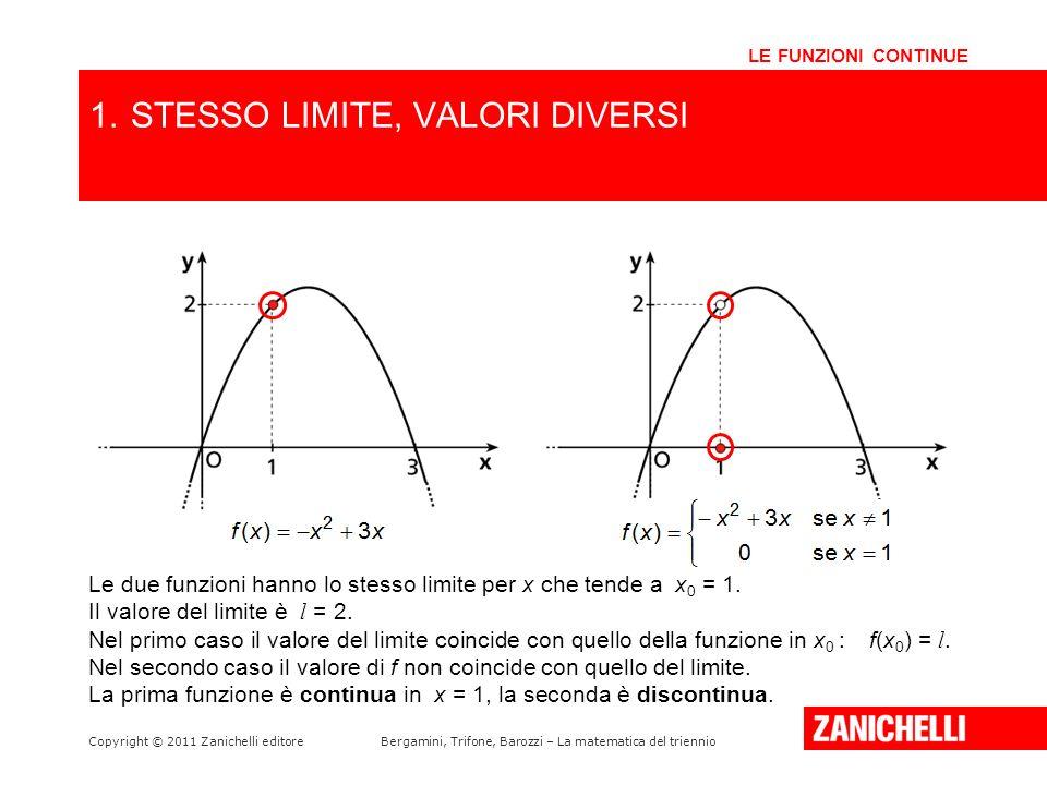 Copyright © 2011 Zanichelli editoreBergamini, Trifone, Barozzi – La matematica del triennio 1.STESSO LIMITE, VALORI DIVERSI LE FUNZIONI CONTINUE Le du