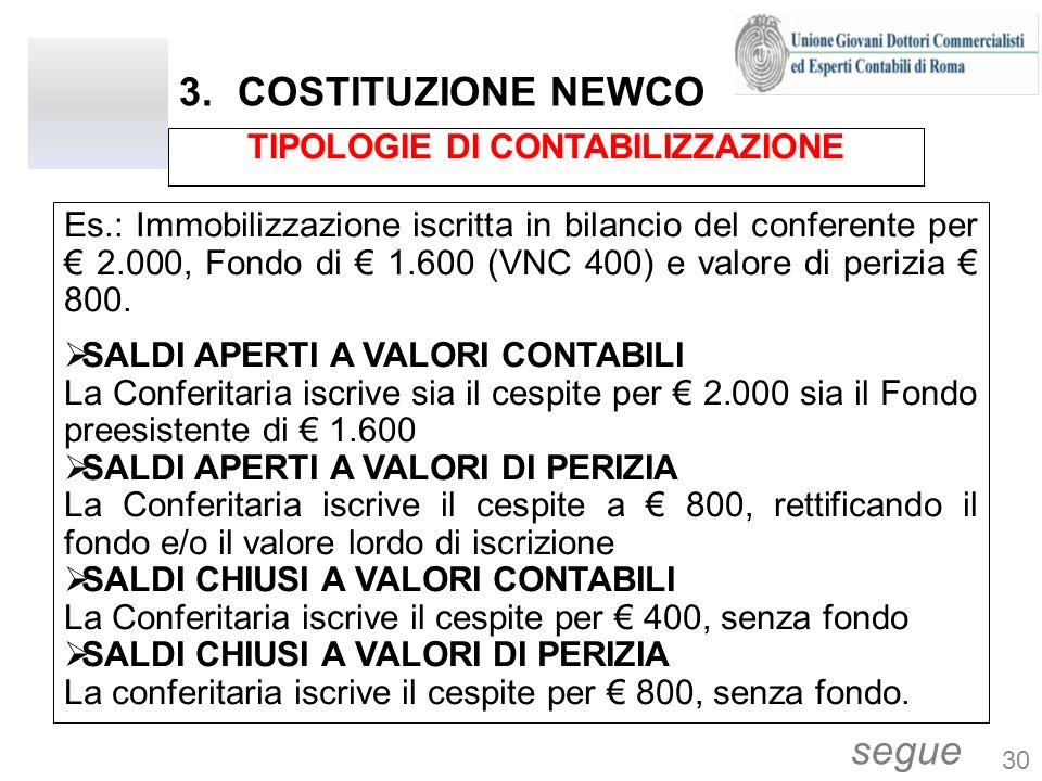 3.COSTITUZIONE NEWCO Es.: Immobilizzazione iscritta in bilancio del conferente per 2.000, Fondo di 1.600 (VNC 400) e valore di perizia 800. SALDI APER