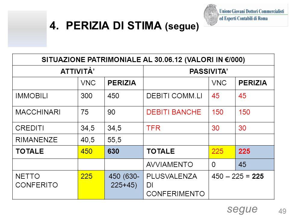 4.PERIZIA DI STIMA (segue) segue SITUAZIONE PATRIMONIALE AL 30.06.12 (VALORI IN /000) ATTIVITÀPASSIVITA VNCPERIZIAVNCPERIZIA IMMOBILI300450DEBITI COMM
