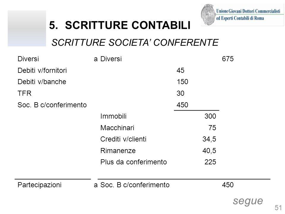5.SCRITTURE CONTABILI SCRITTURE SOCIETA CONFERENTE segue Diversia 675 Debiti v/fornitori45 Debiti v/banche150 TFR30 Soc. B c/conferimento450 Immobili3