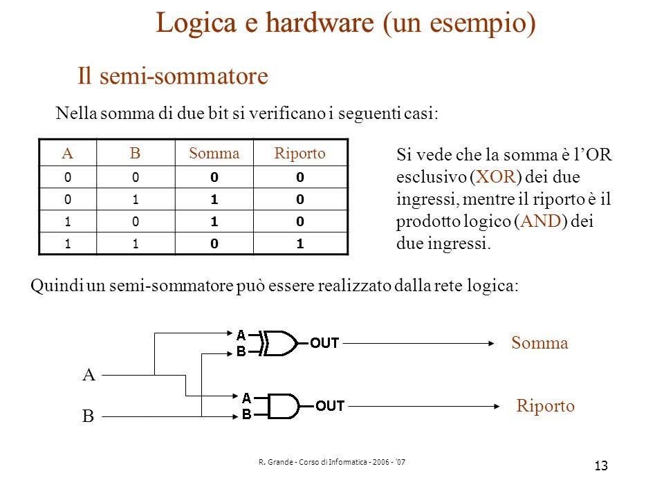 R. Grande - Corso di Informatica - 2006 - '07 13 Logica e hardware (un esempio) Il semi-sommatore Nella somma di due bit si verificano i seguenti casi