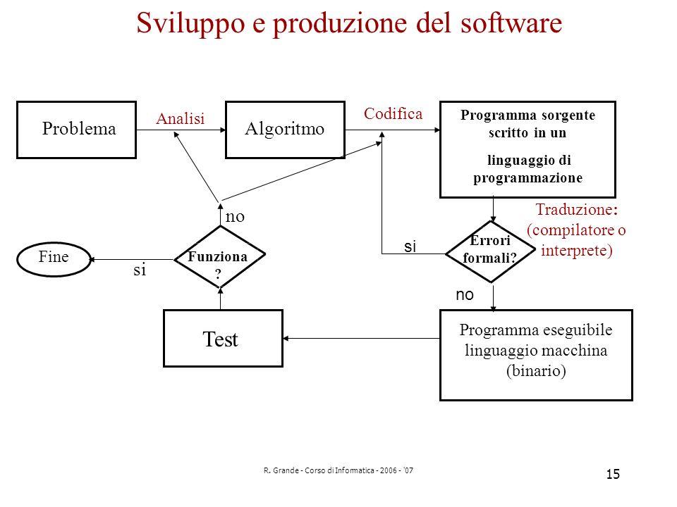 R. Grande - Corso di Informatica - 2006 - '07 15 Sviluppo e produzione del software ProblemaAlgoritmo Programma sorgente scritto in un linguaggio di p