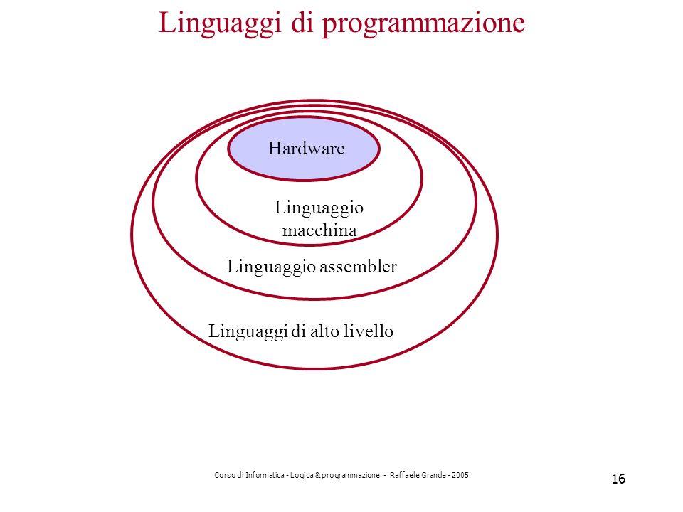 Corso di Informatica - Logica & programmazione - Raffaele Grande - 2005 16 Linguaggi di programmazione Hardware Linguaggio macchina Linguaggio assembler Linguaggi di alto livello