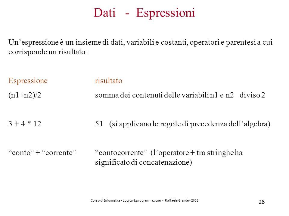 Corso di Informatica - Logica & programmazione - Raffaele Grande - 2005 26 Dati - Espressioni Unespressione è un insieme di dati, variabili e costanti, operatori e parentesi a cui corrisponde un risultato: Espressionerisultato (n1+n2)/2somma dei contenuti delle variabili n1 e n2 diviso 2 3 + 4 * 1251 (si applicano le regole di precedenza dellalgebra) conto + correntecontocorrente (loperatore + tra stringhe ha significato di concatenazione)