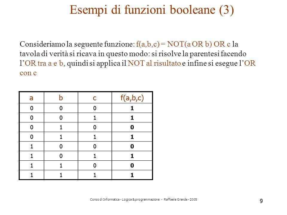 Corso di Informatica - Logica & programmazione - Raffaele Grande - 2005 9 Esempi di funzioni booleane (3) Consideriamo la seguente funzione: f(a,b,c) = NOT(a OR b) OR c la tavola di verità si ricava in questo modo: si risolve la parentesi facendo lOR tra a e b, quindi si applica il NOT al risultato e infine si esegue lOR con c abcf(a,b,c) 0001 0011 0100 0111 1000 1011 1100 1111 abc 0001 0011 0100 0111 1000 1011 1100 1111