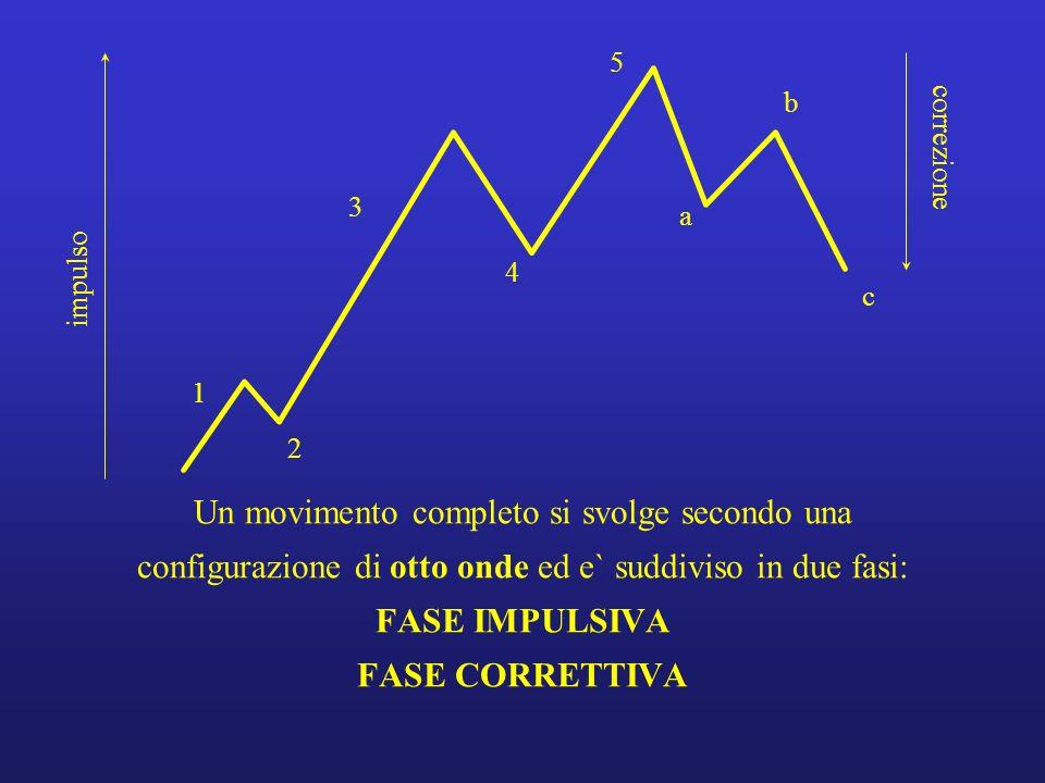 Regola dellestensione / 2 1 2 3 4 5 1 2 3 4 5 1 2 3 4 5 1 2 3 4 5 estensione della prima onda estensione della terza onda