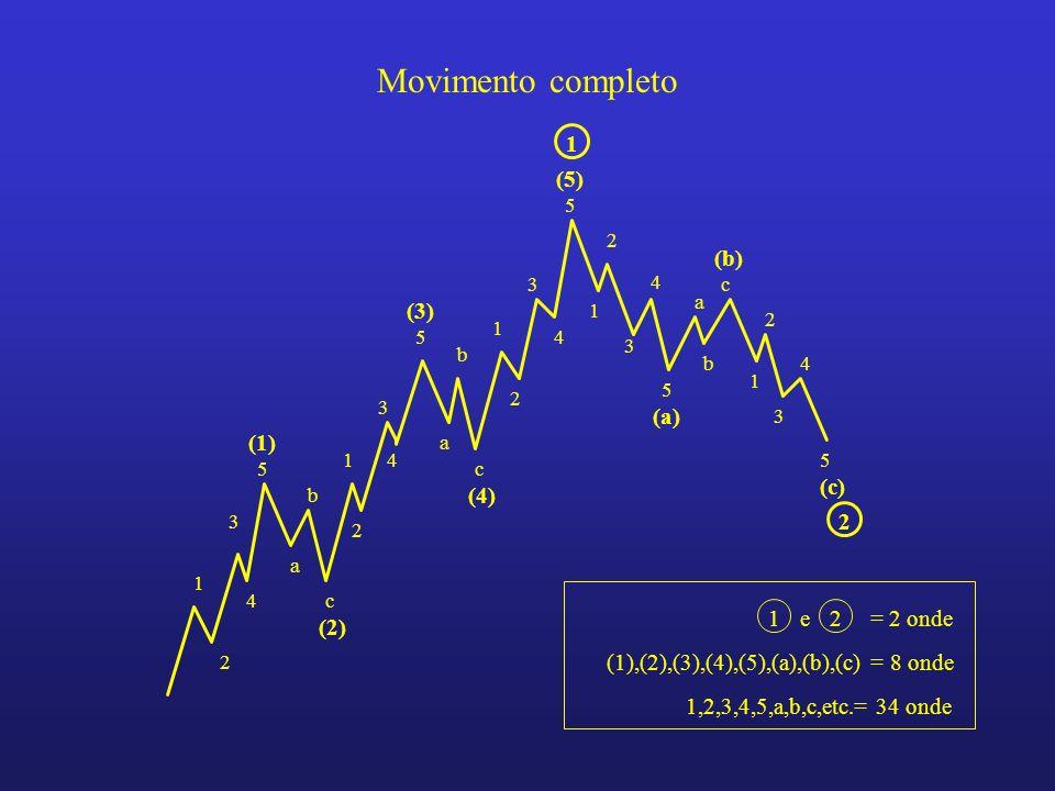 Fase impulsiva: la prima fase e`composta da cinque onde (numerata da 1 a 5) le onde 1, 3 e 5 sono dette onde impulsive le onde 2 e 4 sono dette onde correttive rispettivamente dellonda 1 e dellonda 3 Fase correttiva: la seconda fase e`composta da tre onde (lettere a,b,c) la sequenza a-b-c rappresenta la correzione dellintero movimento Terminato un movimento completo, un nuovo movimento e` pronto ad iniziare