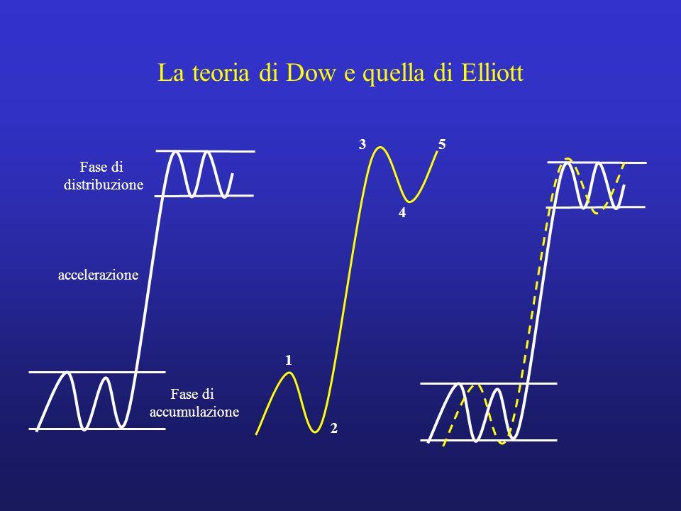 La teoria di Dow e quella di Elliott 1 5 4 3 2 I II III IV V 3 4 5 C Testa e spalle Flag Triangolo