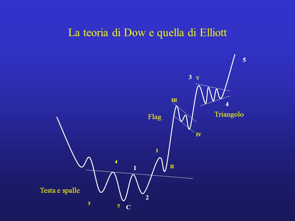 I triangoli sono gli unici movimenti correttivi composti da cinque onde (A-B-C-D-E).