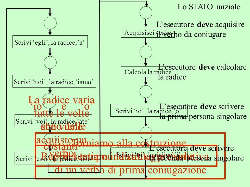 Rappresentiamo la strategie risolutiva Torniamo alla costruzione del tempo indicativo presente di un verbo di prima coniugazione Lo STATO iniziale Les