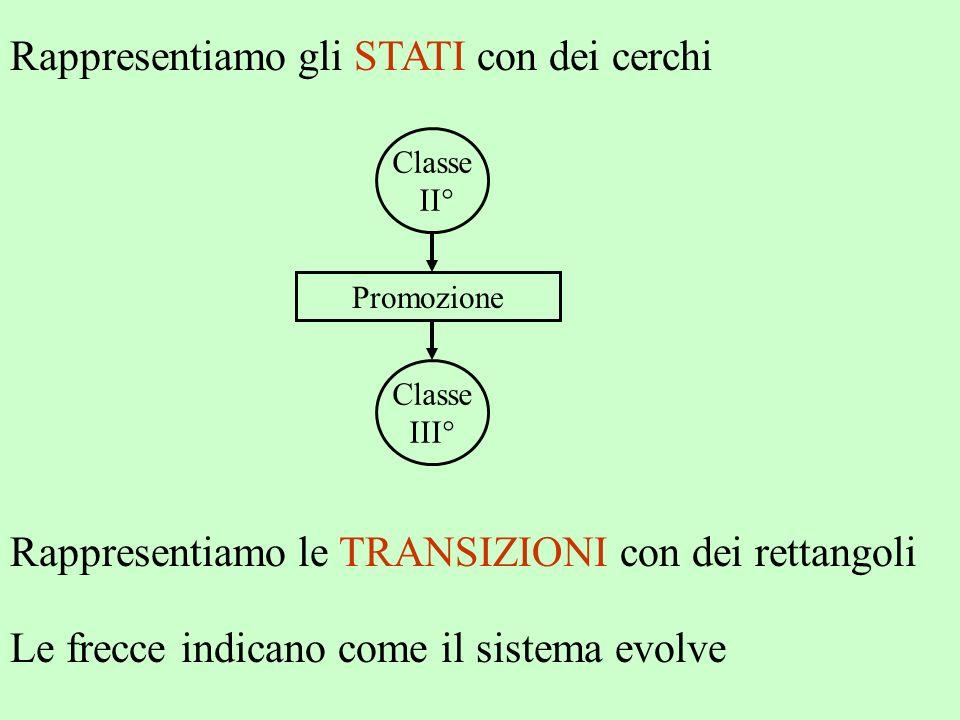 Rappresentiamo gli STATI con dei cerchi Classe II° Classe III° Rappresentiamo le TRANSIZIONI con dei rettangoli Promozione Le frecce indicano come il
