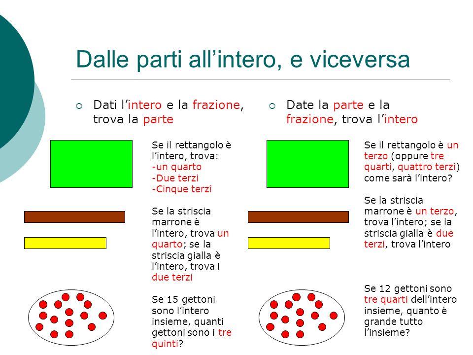 Dalle parti allintero, e viceversa Dati lintero e la frazione, trova la parte Date la parte e la frazione, trova lintero Se il rettangolo è lintero, t