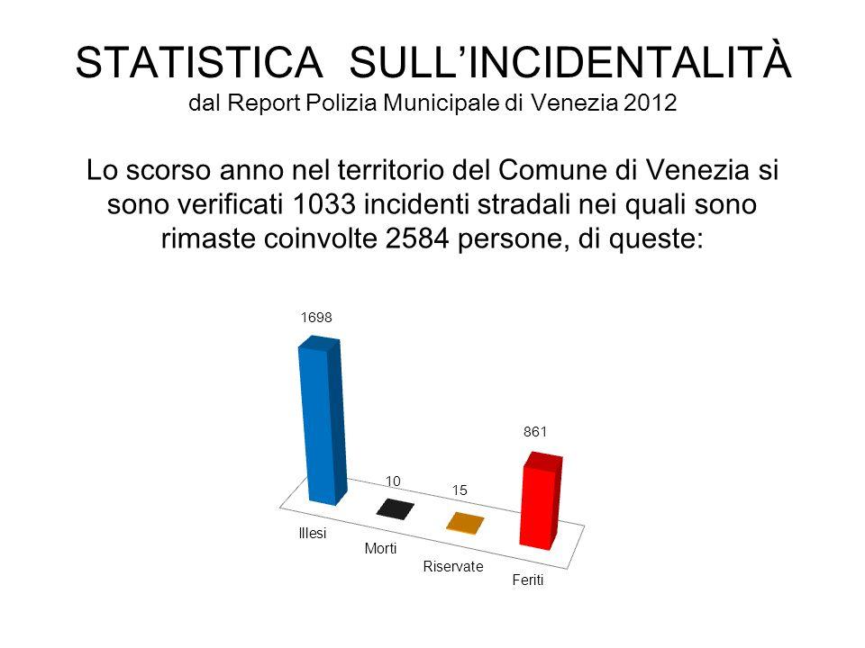 STATISTICA SULLINCIDENTALITÀ dal Report Polizia Municipale di Venezia 2012 Lo scorso anno nel territorio del Comune di Venezia si sono verificati 1033