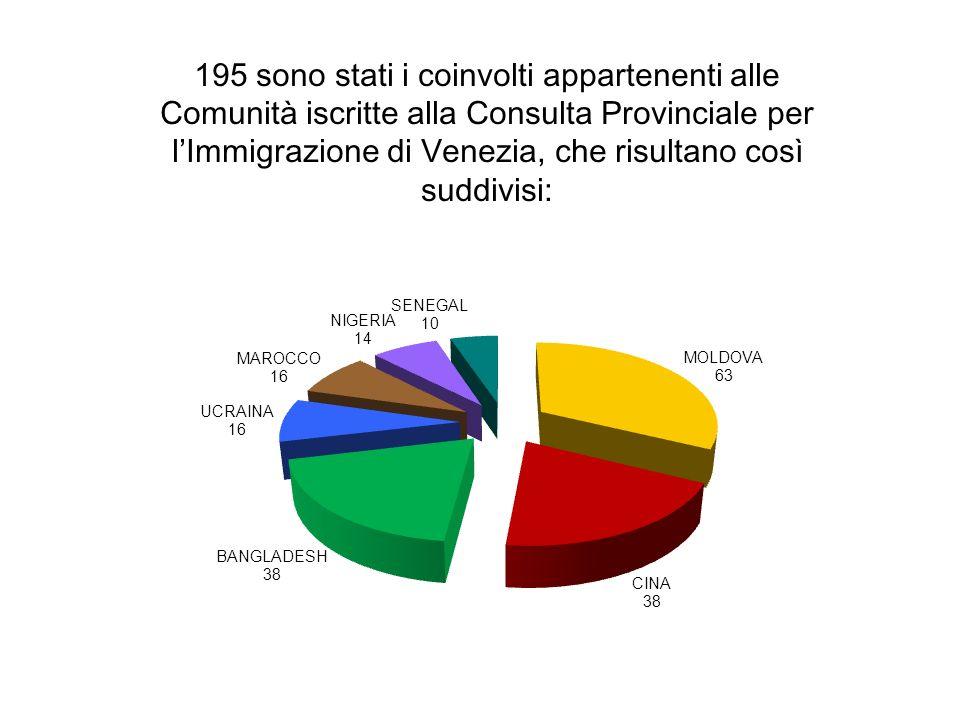 195 sono stati i coinvolti appartenenti alle Comunità iscritte alla Consulta Provinciale per lImmigrazione di Venezia, che risultano così suddivisi: