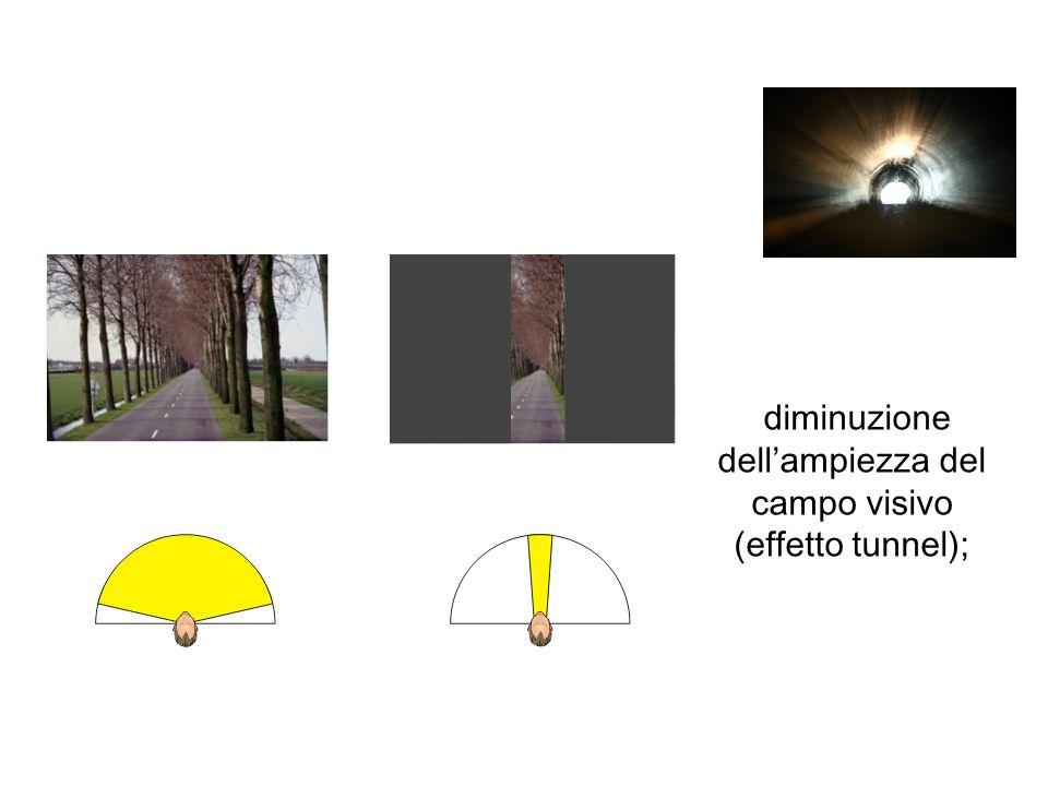 diminuzione dellampiezza del campo visivo (effetto tunnel);
