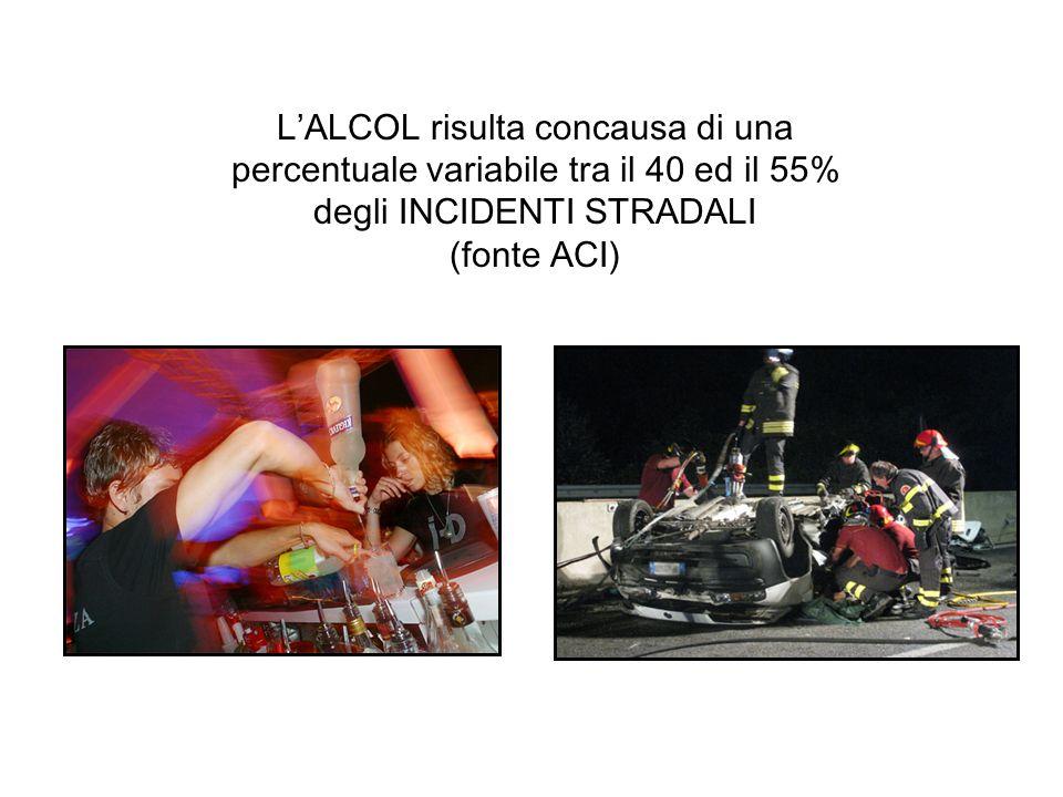 LALCOL risulta concausa di una percentuale variabile tra il 40 ed il 55% degli INCIDENTI STRADALI (fonte ACI)