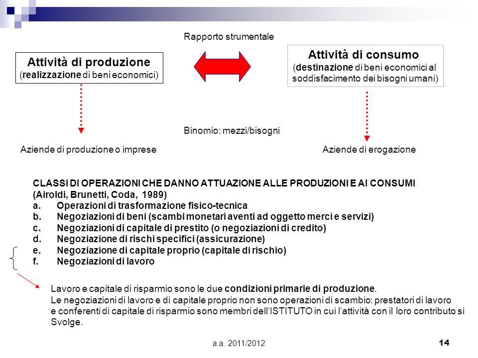 a.a. 2011/201214 Attività di produzione (realizzazione di beni economici) Attività di consumo (destinazione di beni economici al soddisfacimento dei b
