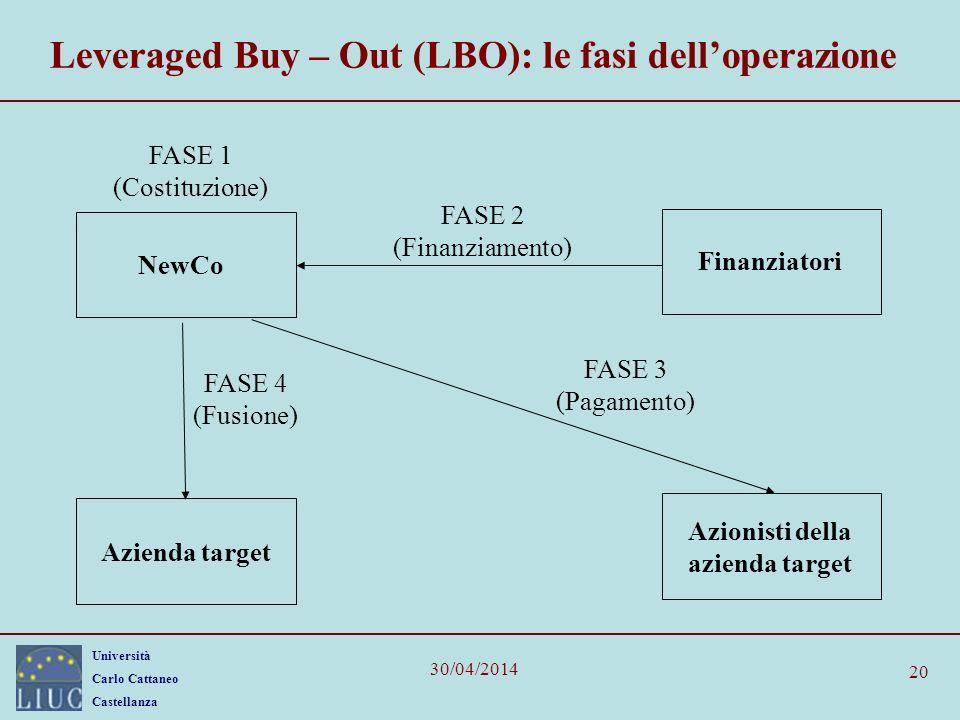Università Carlo Cattaneo Castellanza 30/04/2014 20 Leveraged Buy – Out (LBO): le fasi delloperazione FASE 1 (Costituzione) NewCo Azienda target FASE