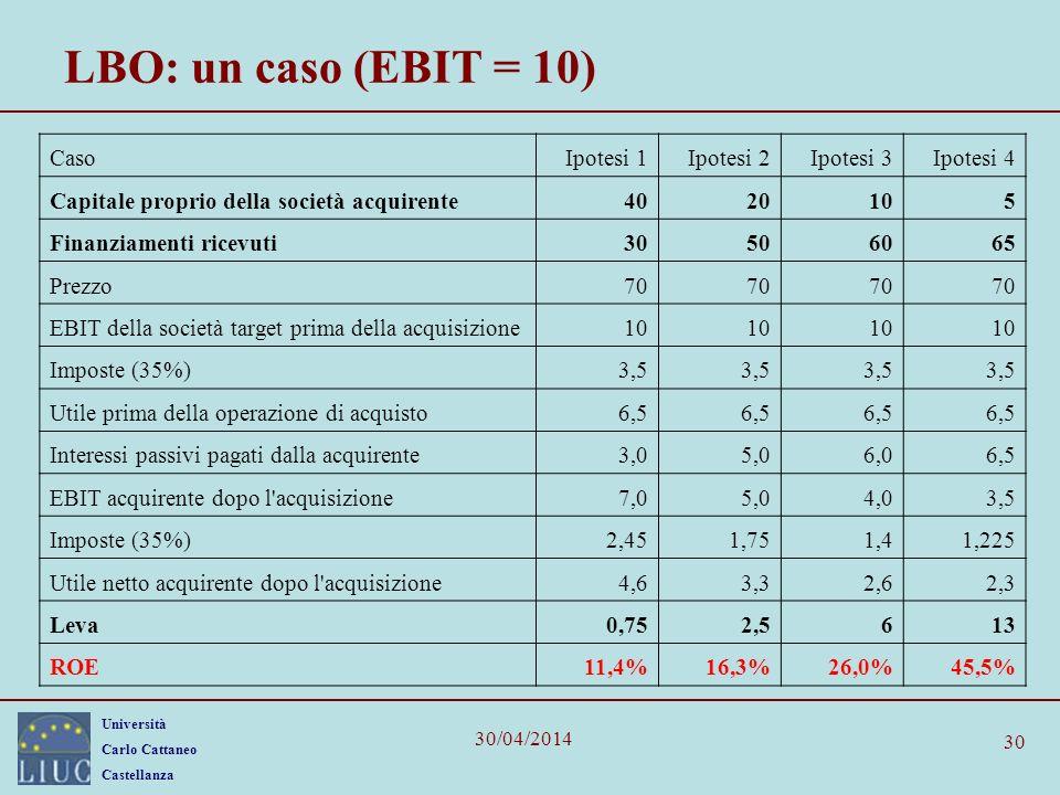 Università Carlo Cattaneo Castellanza 30/04/2014 30 LBO: un caso (EBIT = 10) CasoIpotesi 1Ipotesi 2Ipotesi 3Ipotesi 4 Capitale proprio della società a