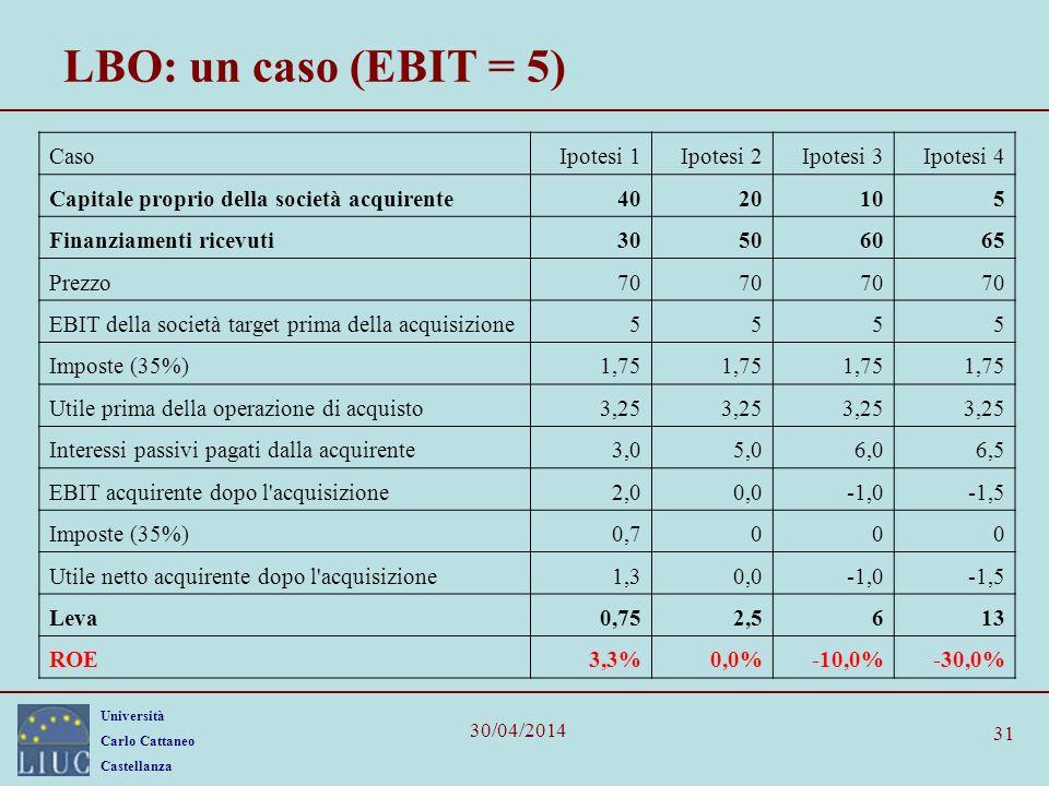 Università Carlo Cattaneo Castellanza 30/04/2014 31 LBO: un caso (EBIT = 5) CasoIpotesi 1Ipotesi 2Ipotesi 3Ipotesi 4 Capitale proprio della società ac