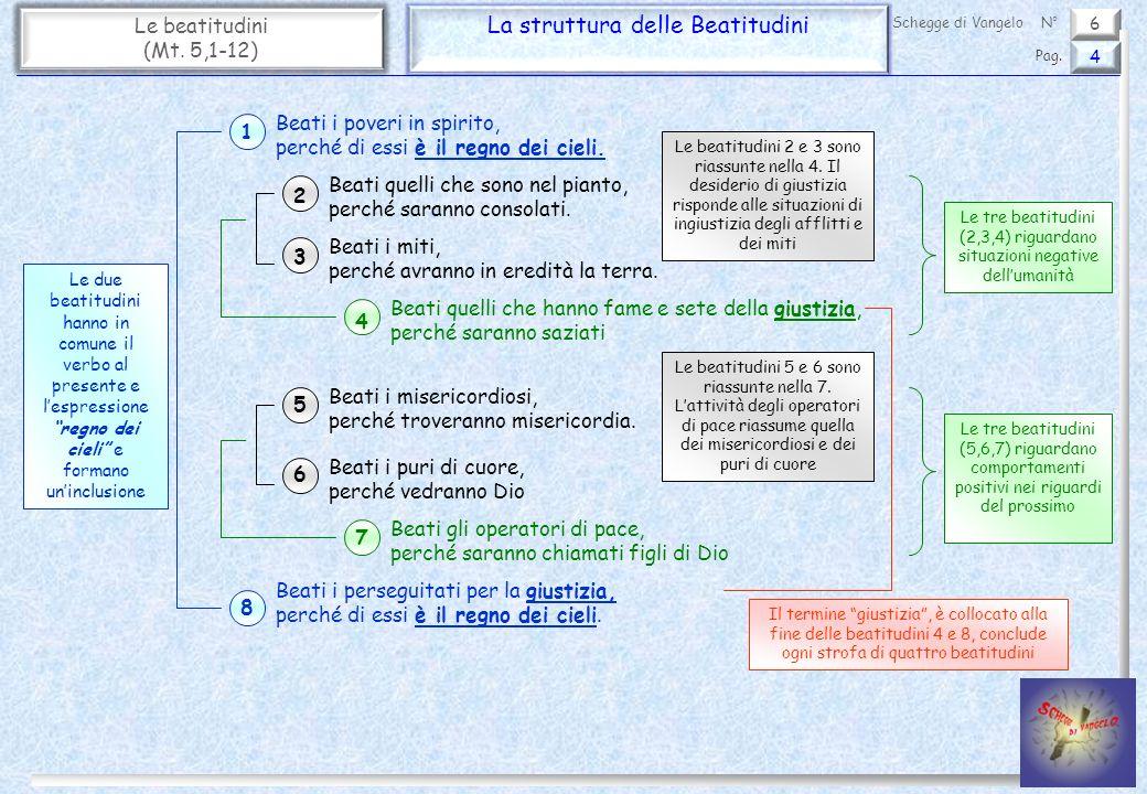 6 Le beatitudini (Mt.5,1-12) Le Beatitudini e il Decalogo 5 Pag.