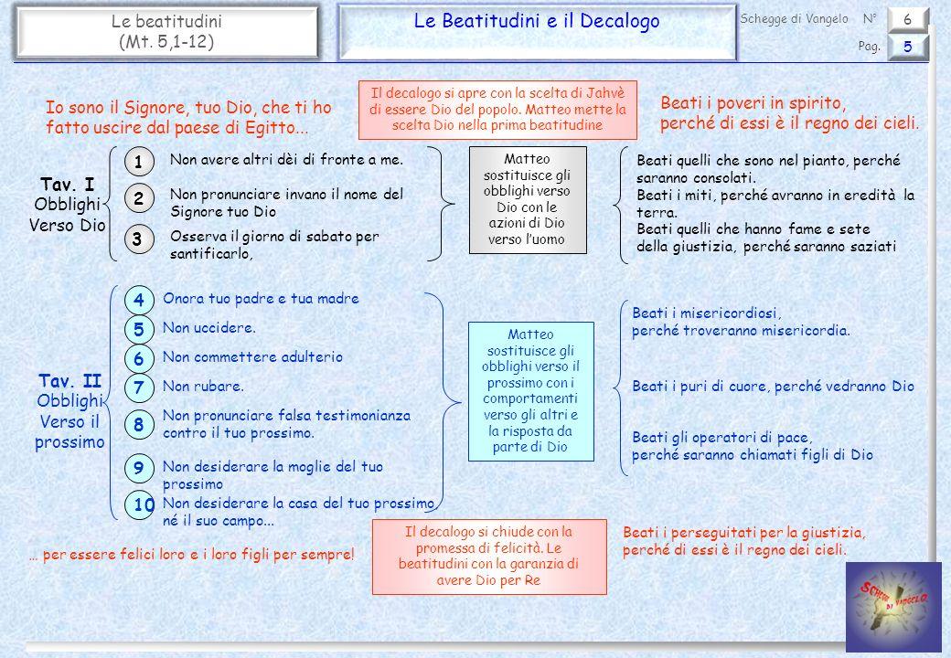 6 Le beatitudini (Mt.5,1-12) Le Beatitudini e il Padre Nostro 6 Pag.