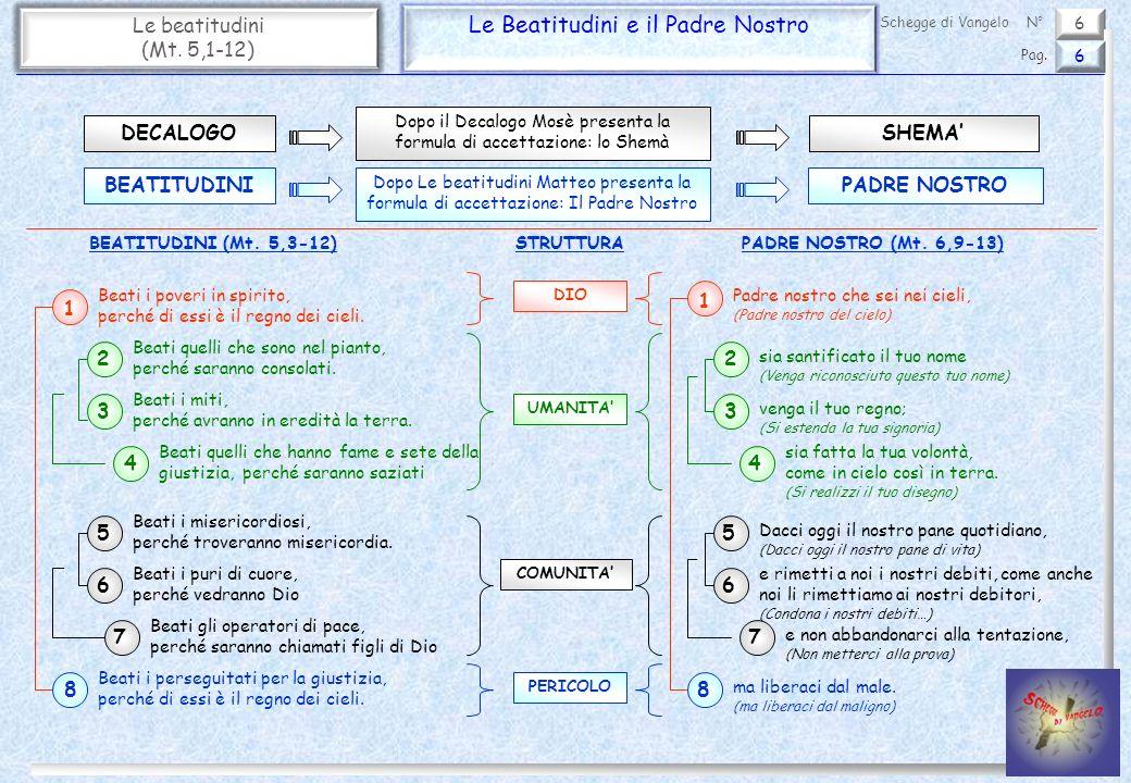 6 Le beatitudini (Mt. 5,1-12) Le Beatitudini e il Padre Nostro 6 Pag. Schegge di VangeloN° Beati i poveri in spirito, perché di essi è il regno dei ci