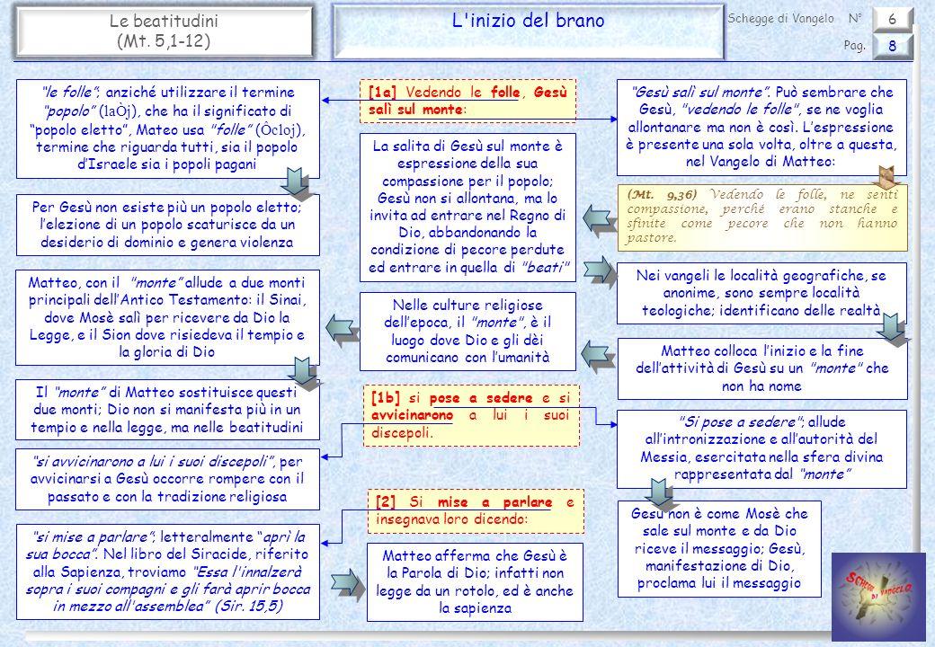 6 Le beatitudini (Mt.5,1-12) Beati i puri di cuore 19 Pag.